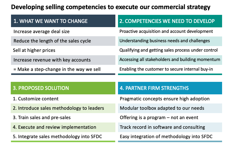 Developing selling competencies to execute our commercial strategy